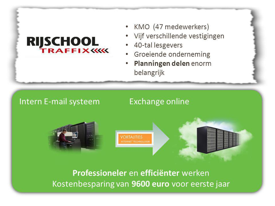 Intern E-mail systeemExchange online Professioneler en efficiënter werken Kostenbesparing van 9600 euro voor eerste jaar KMO (47 medewerkers) Vijf ver