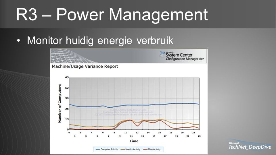 R3 – Power Management Monitor huidig energie verbruik
