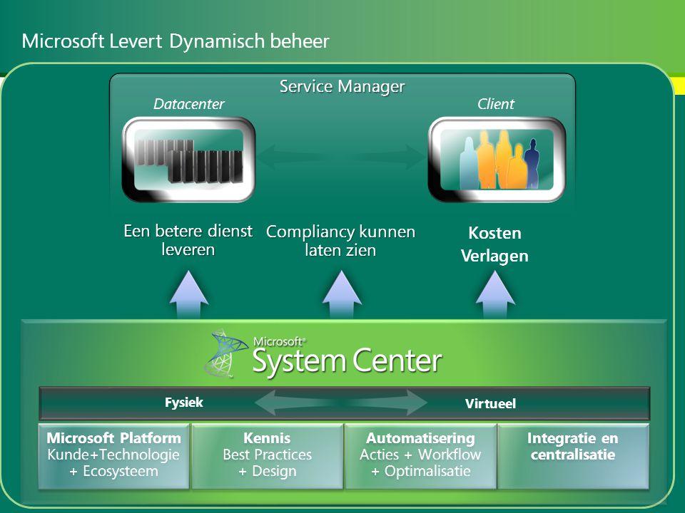 Microsoft Levert Dynamisch beheer Client Datacenter Integratie en centralisatie Automatisering Acties + Workflow + Optimalisatie Automatisering Acties