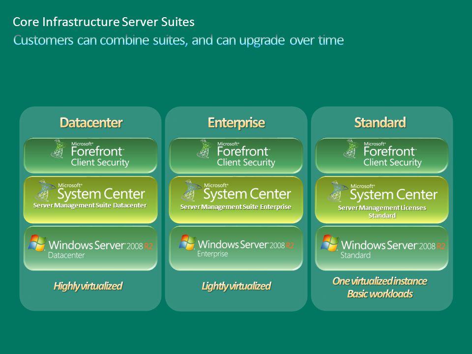 Server Management Suite Datacenter Server Management Suite Enterprise Server Management Licenses Standard