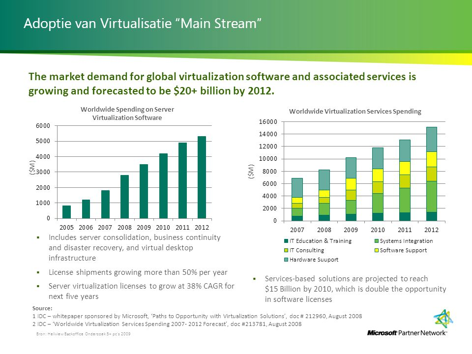 Adoptie van Virtualisatie Main Stream The market demand for global virtualization software and associated services is growing and forecasted to be $20+ billion by 2012.