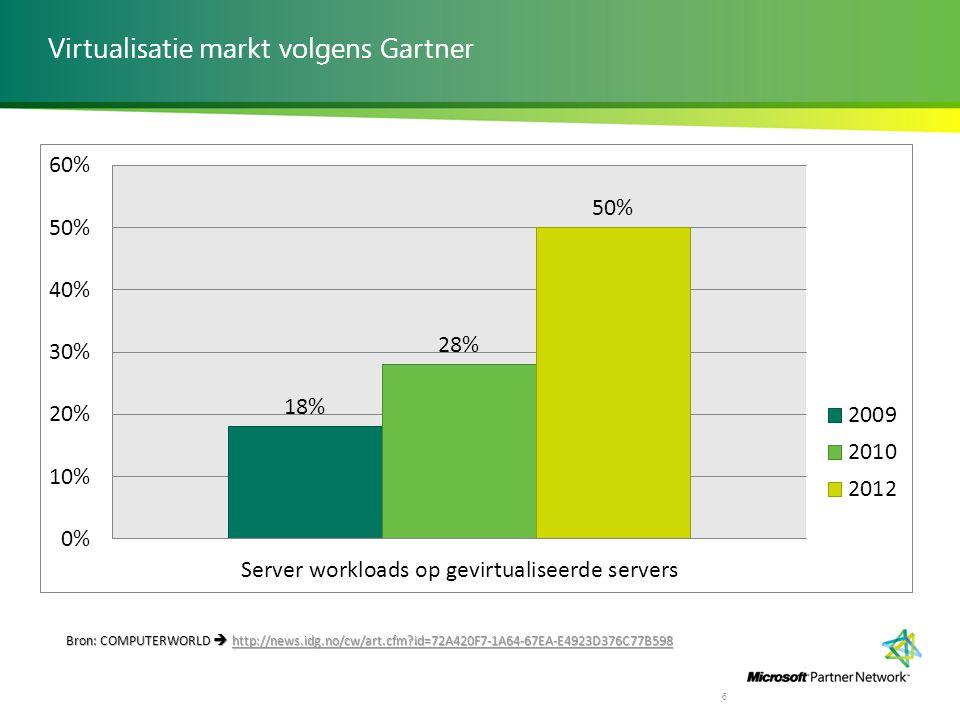 Virtualisatie markt volgens Gartner 6 Bron: COMPUTERWORLD  http://news.idg.no/cw/art.cfm?id=72A420F7-1A64-67EA-E4923D376C77B598 http://news.idg.no/cw