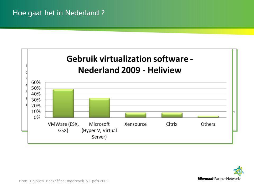 Hoe gaat het in Nederland ? Bron: Heliview Backoffice Onderzoek 5+ pc's 2009
