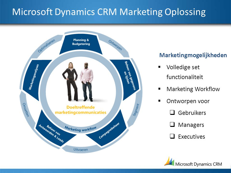 Microsoft Dynamics CRM Marketing Oplossing Marketingmogelijkheden  Volledige set functionaliteit  Marketing Workflow  Ontworpen voor  Gebruikers  Managers  Executives