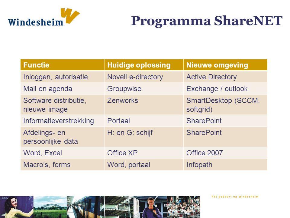 Programma ShareNET FunctieHuidige oplossingNieuwe omgeving Inloggen, autorisatieNovell e-directoryActive Directory Mail en agendaGroupwiseExchange / outlook Software distributie, nieuwe image ZenworksSmartDesktop (SCCM, softgrid) InformatieverstrekkingPortaalSharePoint Afdelings- en persoonlijke data H: en G: schijfSharePoint Word, ExcelOffice XPOffice 2007 Macro's, formsWord, portaalInfopath