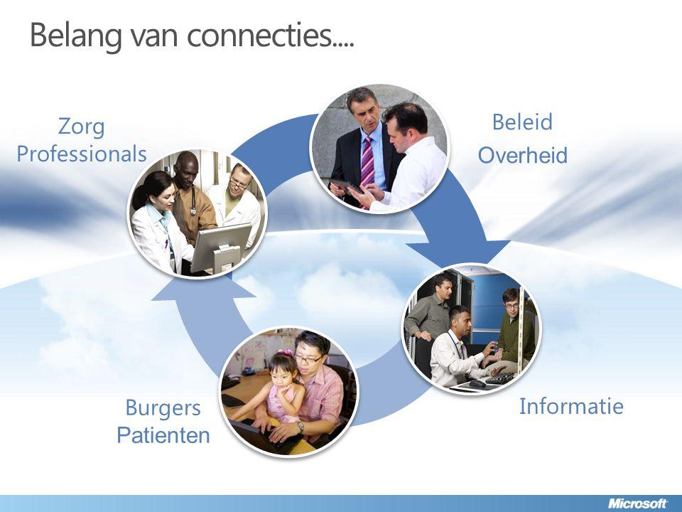 Belang van connecties.... Beleid Overheid Zorg Professionals Informatie Burgers Patienten
