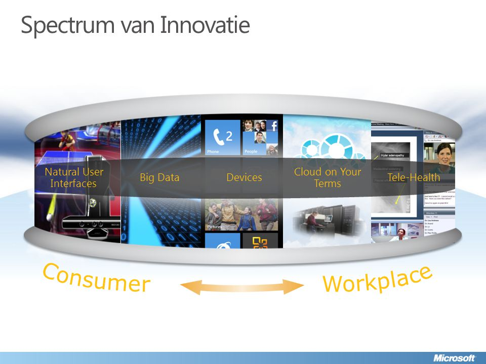 Spectrum van Innovatie Natural User Interfaces Cloud on Your Terms Devices Big Data Tele-Health
