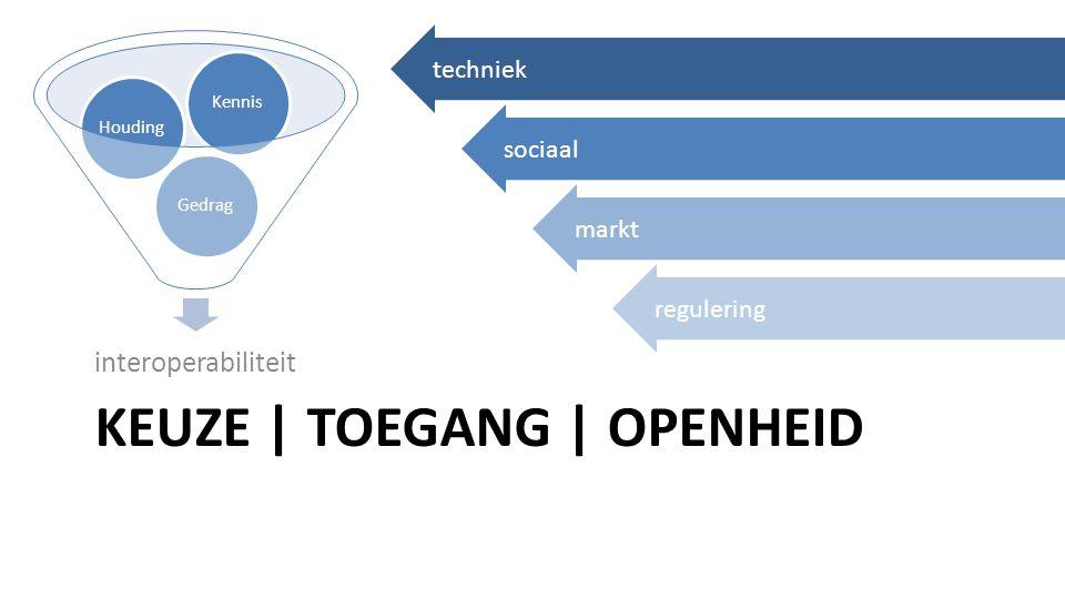 KEUZE | TOEGANG | OPENHEID interoperabiliteit techniek sociaal markt regulering