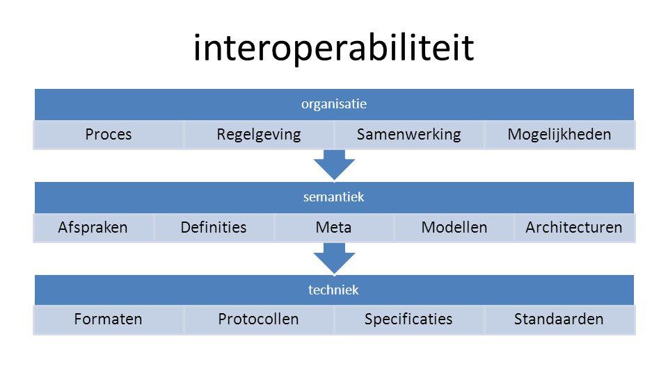 interoperabiliteit