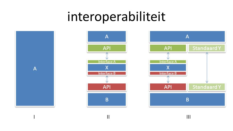 API Standaard Y interoperabiliteit A A A A API B B Interface A X X Interface B A A API Interface A X X Interface B Standaard Y B B IIIIII