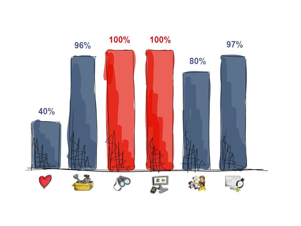 100% 96% 40% 80% 97%
