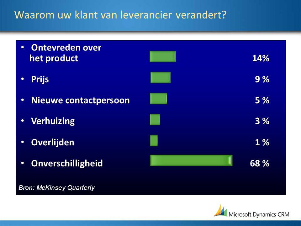 Ontevreden over het product 14% Prijs9 % Nieuwe contactpersoon5 % Verhuizing3 % Overlijden1 % Onverschilligheid68 % Ontevreden over het product 14% Pr