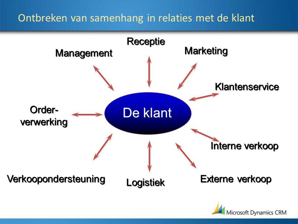 Order-verwerking Management Marketing Klantenservice Interne verkoop Externe verkoop Verkoopondersteuning De klant Ontbreken van samenhang in relaties
