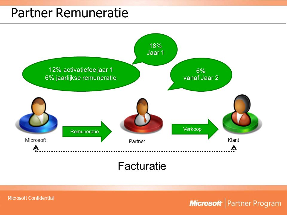 Microsoft Confidential Partner Opportuniteiten in diverse domeinen