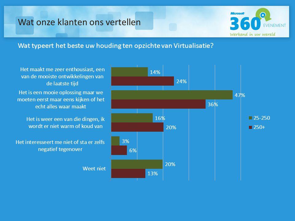 Wat onze klanten ons vertellen Wat typeert het beste uw houding ten opzichte van Virtualisatie