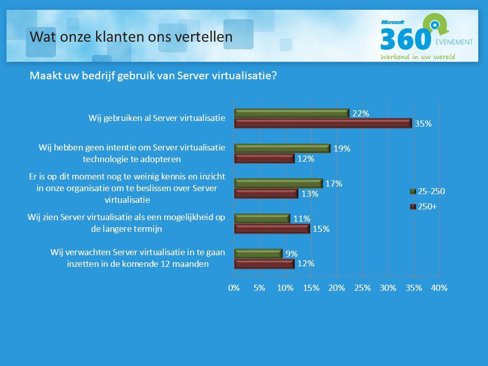 Wat onze klanten ons vertellen Maakt uw bedrijf gebruik van Server virtualisatie