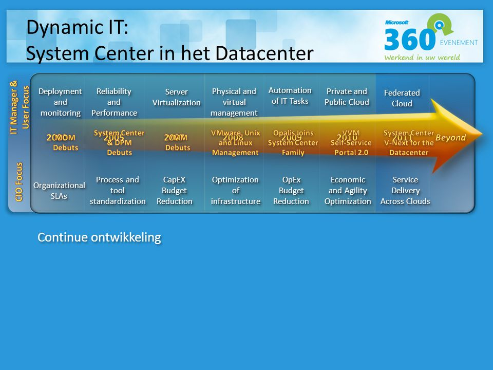 Organizational SLAs Deployment and monitoring Process and tool standardization Reliability and Performance CapEX Budget Reduction Optimization of infrastructure Physical and virtual management OpEx Budget Reduction OpEx Automation of IT Tasks Economic and Agility Optimization Private and Public Cloud Federated Cloud Service Delivery Across Clouds Server Virtualization Continue ontwikkeling Dynamic IT: System Center in het Datacenter