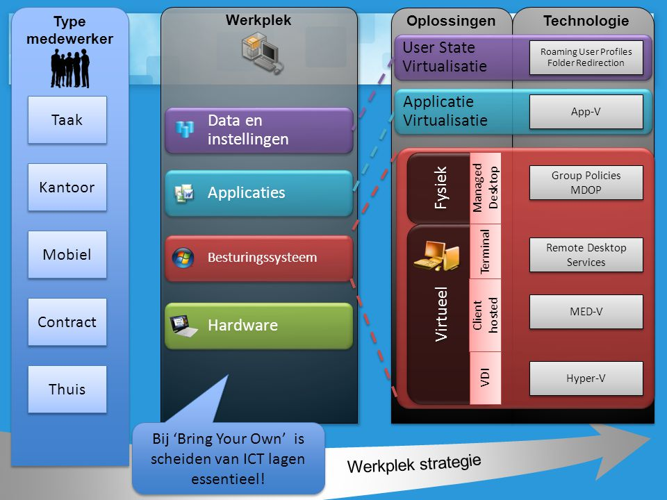 User State Virtualisatie Type medewerker Taak Kantoor Mobiel Contract Hardware Besturingssysteem Data en instellingen Applicaties Werkplek Oplossingen Fysiek Virtueel Thuis Technologie Hyper-V MED-V Remote Desktop Services Group Policies MDOP Group Policies MDOP Roaming User Profiles Folder Redirection VDI Client hosted Terminal Managed Desktop Applicatie Virtualisatie App-V Bij 'Bring Your Own' is scheiden van ICT lagen essentieel!