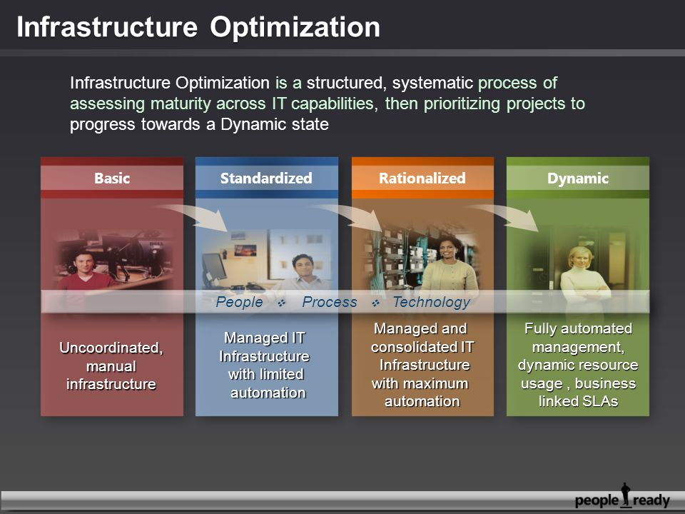 Infrastructure Optimization is a structured, systematic process of assessing maturity across IT capabilities, then prioritizing projects to progress towards a Dynamic state BasicStandardizedRationalizedDynamic Uncoordinated,manualinfrastructure Managed IT Infrastructure with limited automation automation Managed and consolidated IT Infrastructure Infrastructure with maximum automation Fully automated management, dynamic resource usage, business linked SLAs People  Process  Technology