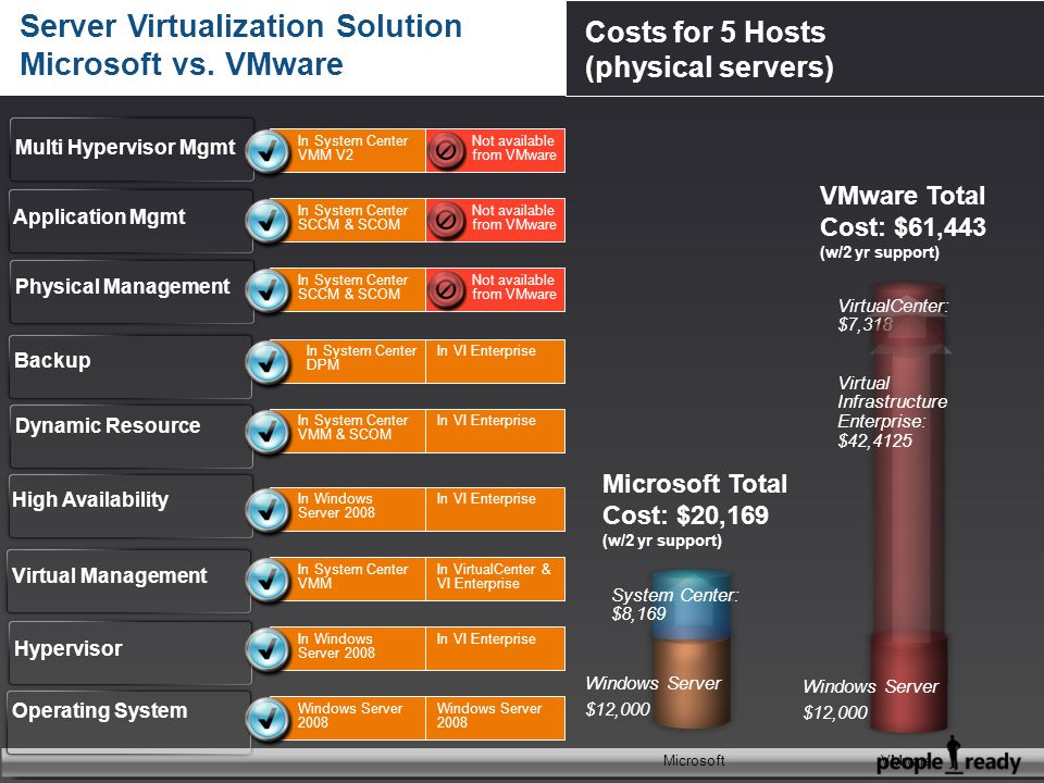 In VI Enterprise In VirtualCenter & VI Enterprise In VI Enterprise Not available from VMware Operating System Virtual Management High Availability Dynamic Resource Backup Hypervisor Windows Server $12,000 Microsoft Total Cost: $20,169 (w/2 yr support) VMware Total Cost: $61,443 (w/2 yr support) Server Virtualization Solution Microsoft vs.