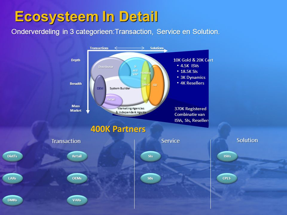 Disti'sDisti's DMRsDMRs LARsLARs RetailRetail OEMsOEMs VARsVARs SBsSBs SIsSIsISVsISVs CPLSCPLS Transaction Solution Service Onderverdeling in 3 categorieen:Transaction, Service en Solution.