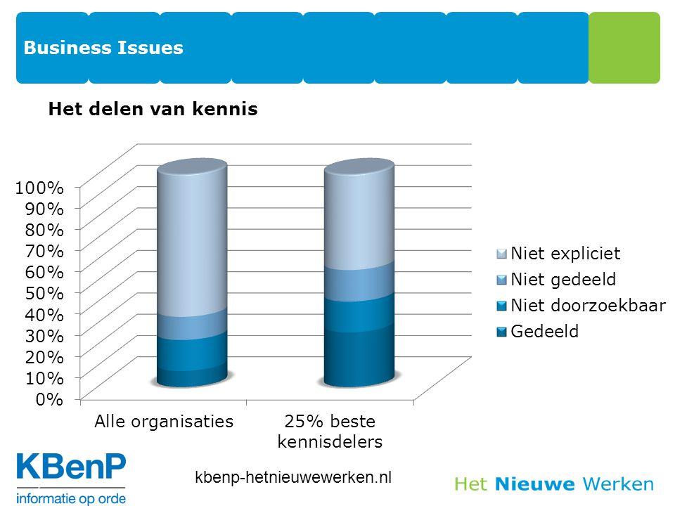 Business Issues Het delen van kennis 7 kbenp-hetnieuwewerken.nl