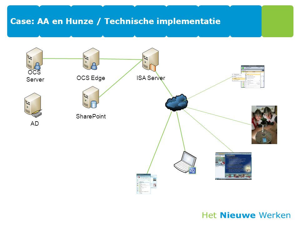 Case: AA en Hunze / Technische implementatie OCS Edge AD SharePoint OCS Server ISA Server