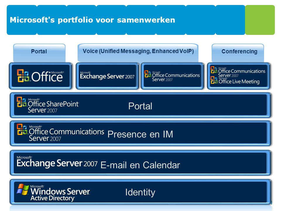 Portal Microsoft's portfolio voor samenwerken 6 Voice (Unified Messaging, Enhanced VoIP) Voicemail Telefonie Conferencing Vergaderen Portal