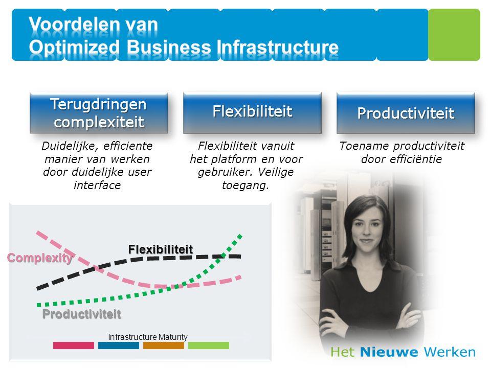 The Infrastructure Optimization Journey Business Requirement Definieer de projecten Identificeer de GAPS Asses IT omgeving Bepaal de business behoefte Onderzoek waar de organisatie zich binnen het model bevindt Bepaal waar de business behoefte zich binnen het model bevindt Identificeer de GAPS Definieer de projecten Bepaal doel niveau