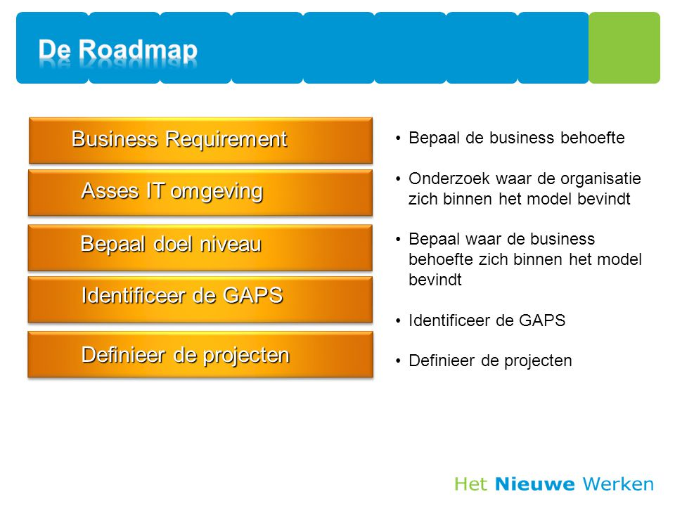The Infrastructure Optimization Journey Business Requirement Definieer de projecten Identificeer de GAPS Asses IT omgeving Bepaal de business behoefte