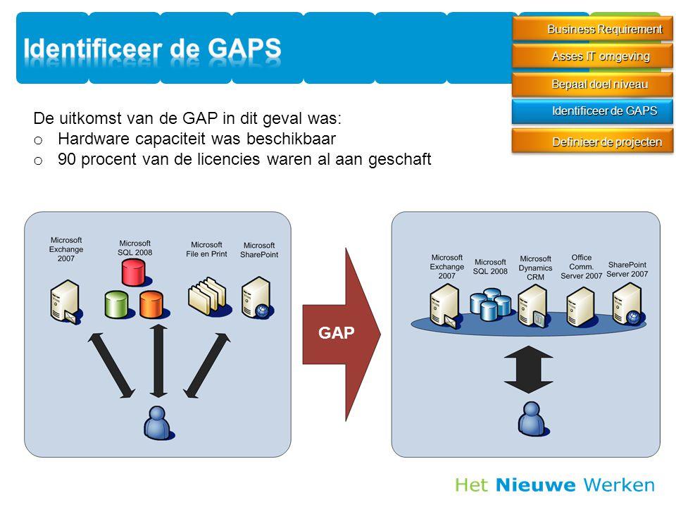 Business Requirement Definieer de projecten Identificeer de GAPS Asses IT omgeving Bepaal doel niveau De uitkomst van de GAP in dit geval was: o Hardware capaciteit was beschikbaar o 90 procent van de licencies waren al aan geschaft GAP