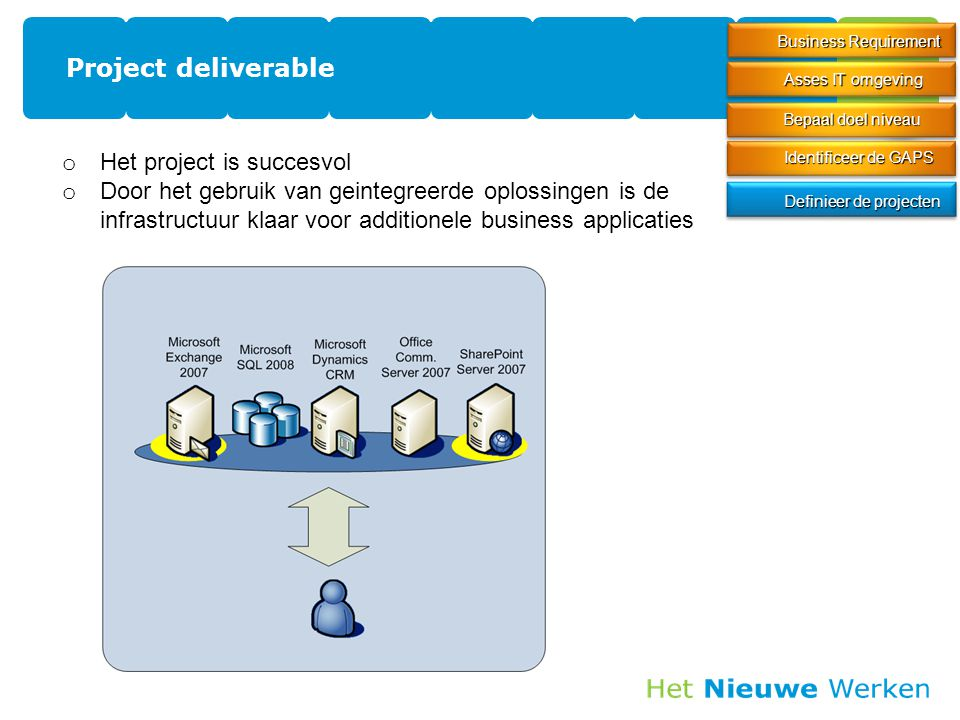 Project deliverable 31 Business Requirement Definieer de projecten Identificeer de GAPS Asses IT omgeving Bepaal doel niveau o Het project is succesvo