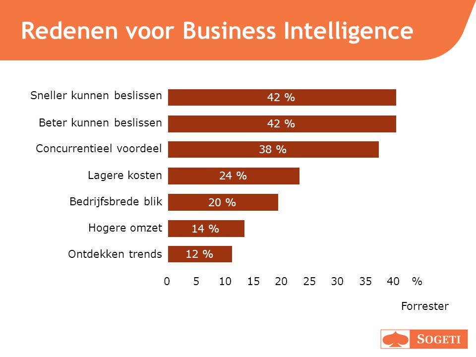Redenen voor Business Intelligence 0510152025303540 % Forrester Sneller kunnen beslissen 42 % Beter kunnen beslissen 42 % Concurrentieel voordeel 38 %