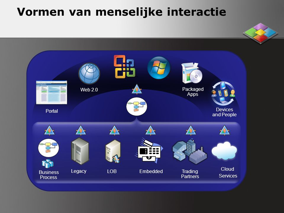 Vormen van menselijke interactie Packaged Apps Devices and People Web 2.0 Portal Trading Partners Legacy LOB Business Process Embedded Cloud Services