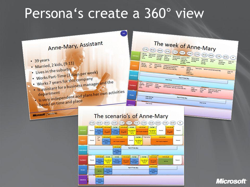 Persona's create a 360° view