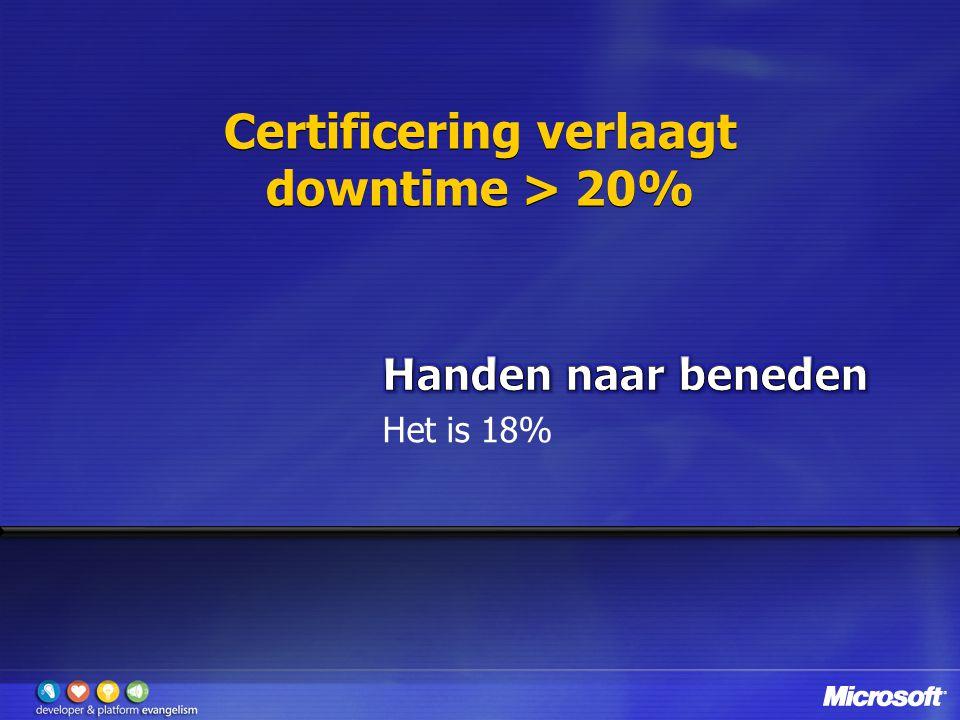 Certificering verlaagt downtime > 20%