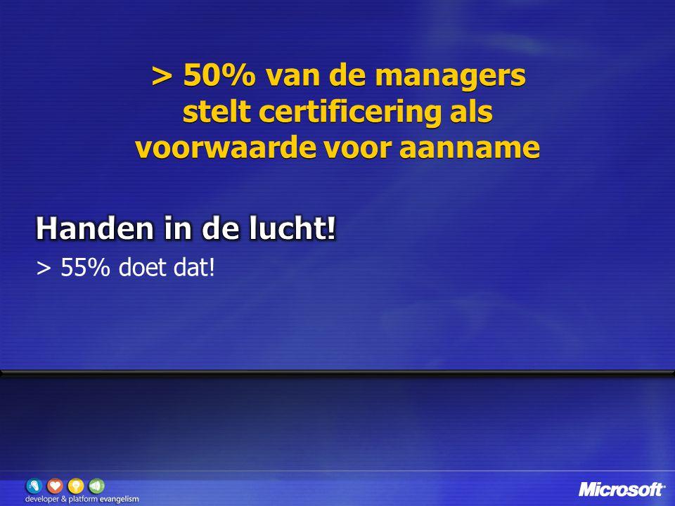 > 50% van de managers stelt certificering als voorwaarde voor aanname