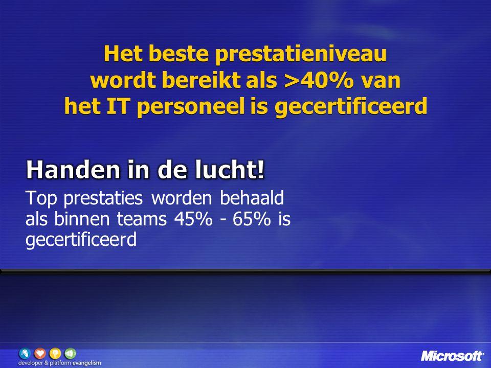 Het beste prestatieniveau wordt bereikt als >40% van het IT personeel is gecertificeerd