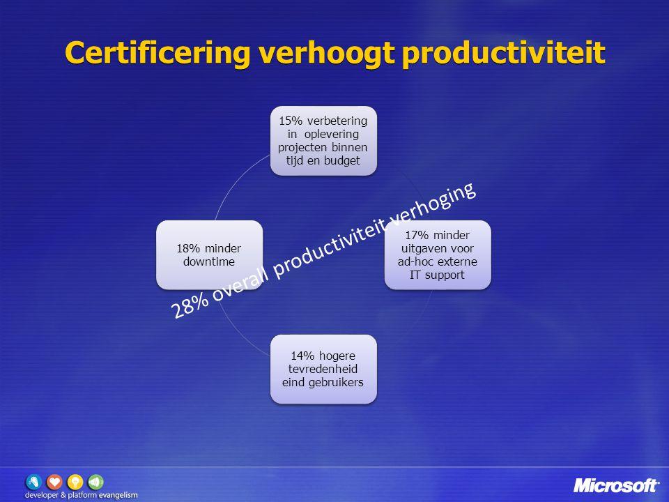 Certificering verhoogt productiviteit 15% verbetering in oplevering projecten binnen tijd en budget 17% minder uitgaven voor ad-hoc externe IT support 14% hogere tevredenheid eind gebruikers 18% minder downtime 28% overall productiviteit verhoging