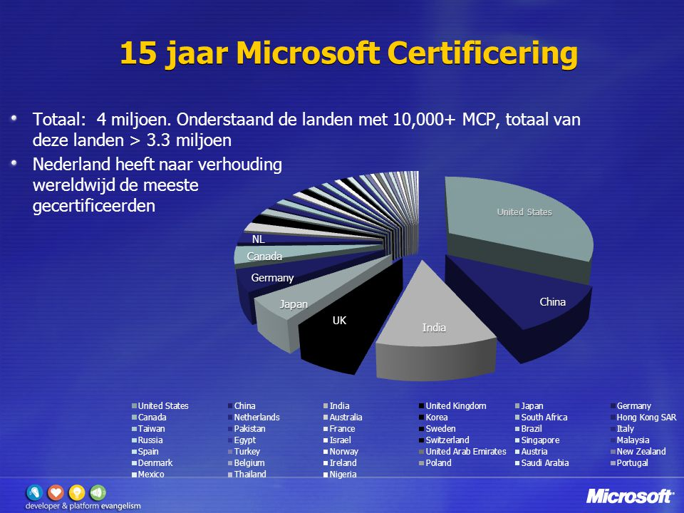 15 jaar Microsoft Certificering Totaal: 4 miljoen.