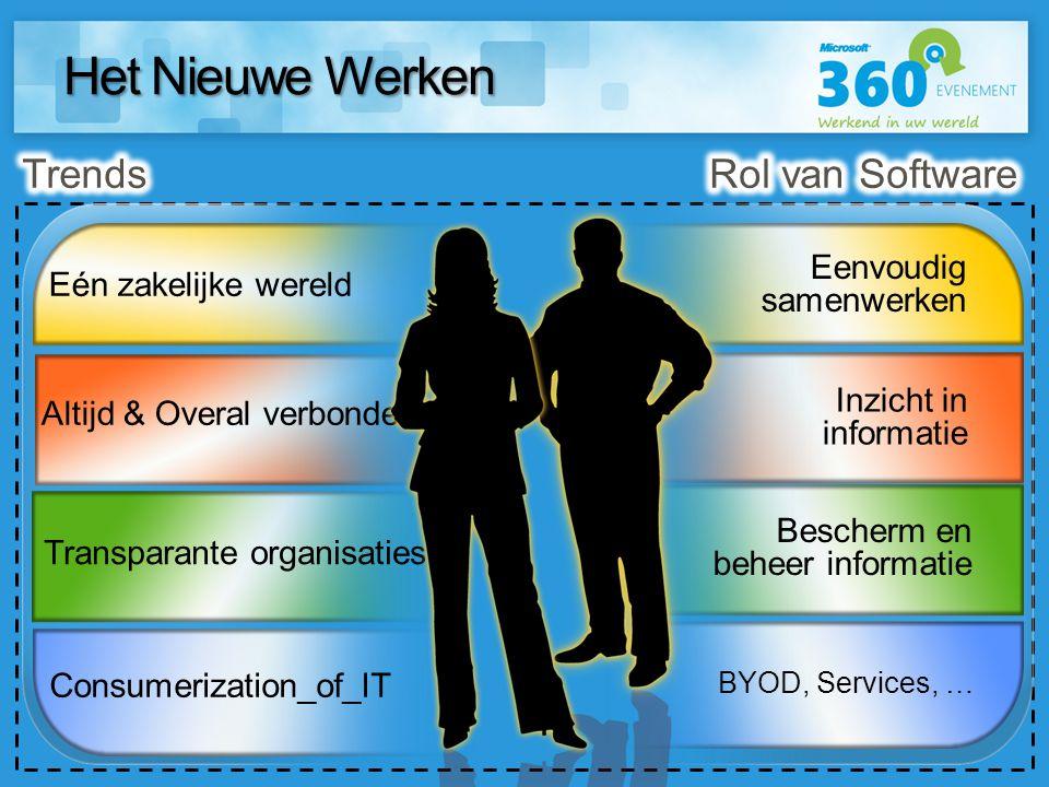 Het Nieuwe Werken Bescherm en beheer informatie Inzicht in informatie Eenvoudig samenwerken BYOD, Services, … Consumerization_of_IT Altijd & Overal ve