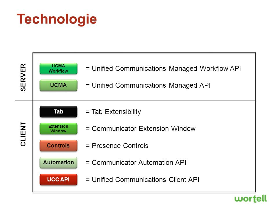 Technologie UCC API = Unified Communications Client API UCMA = Unified Communications Managed API UCMA Workflow = Unified Communications Managed Workflow API Automation = Communicator Automation API Controls = Presence Controls Extension Window = Communicator Extension Window SERVER CLIENT Tab = Tab Extensibility
