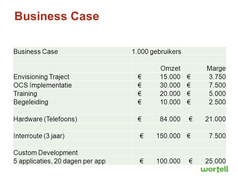 Business Case 1.000 gebruikers OmzetMarge Envisioning Traject € 15.000 € 3.750 OCS Implementatie € 30.000 € 7.500 Training € 20.000 € 5.000 Begeleidin