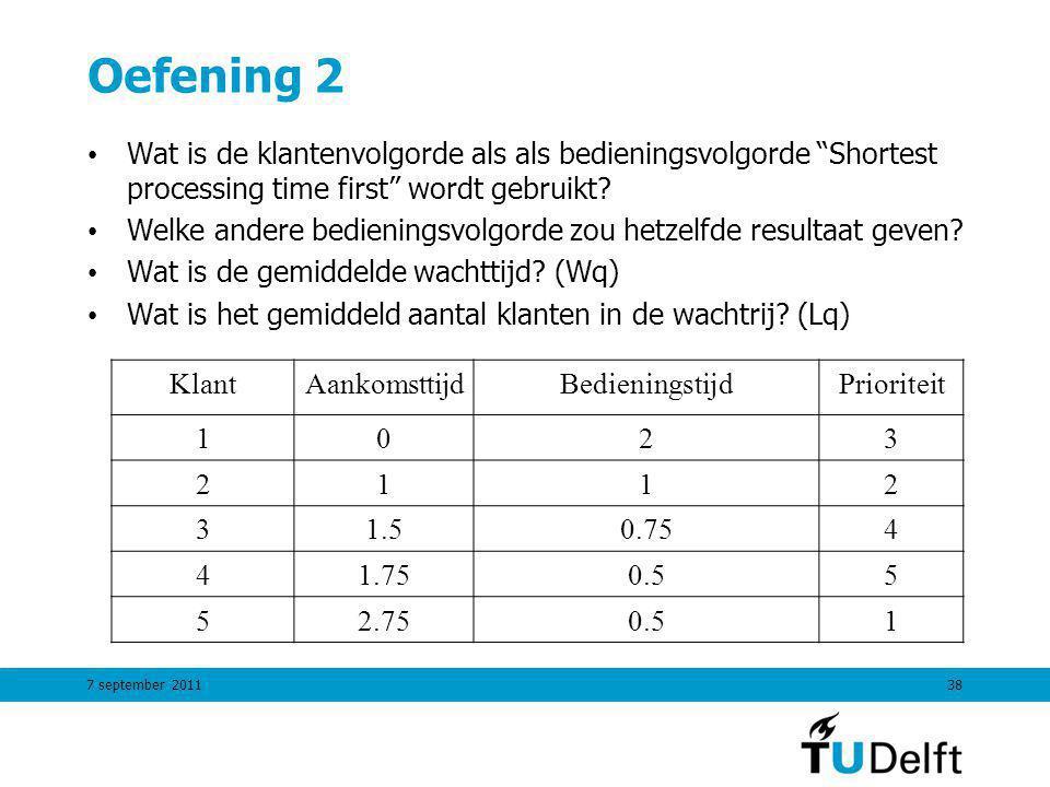 7 september 201138 Oefening 2 Wat is de klantenvolgorde als als bedieningsvolgorde Shortest processing time first wordt gebruikt.