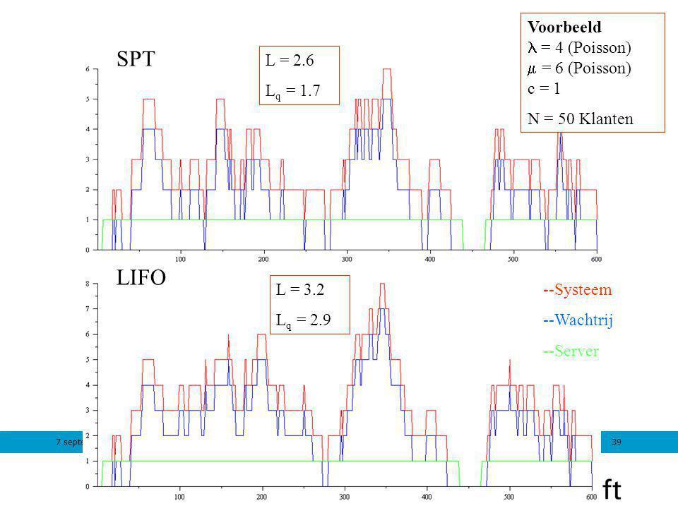 7 september 201139 LIFO SPT Voorbeeld = 4 (Poisson)  = 6 (Poisson) c = 1 N = 50 Klanten L = 2.6 L q = 1.7 L = 3.2 L q = 2.9 --Systeem --Wachtrij --Se