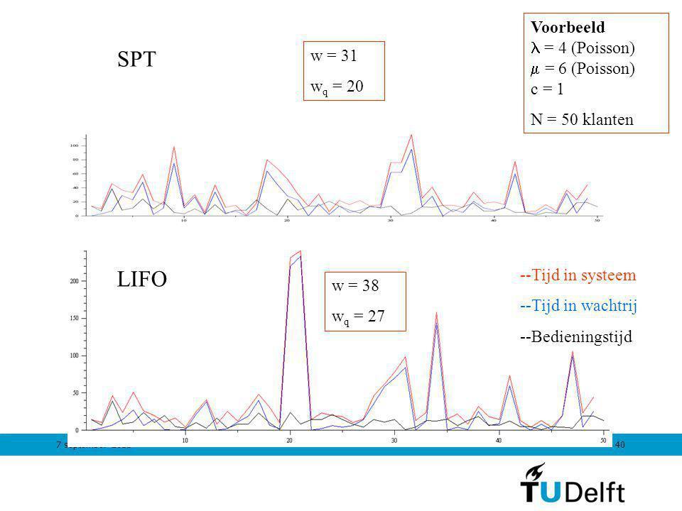7 september 201140 LIFO SPT w = 38 w q = 27 w = 31 w q = 20 --Tijd in systeem --Tijd in wachtrij --Bedieningstijd Voorbeeld = 4 (Poisson)  = 6 (Poiss