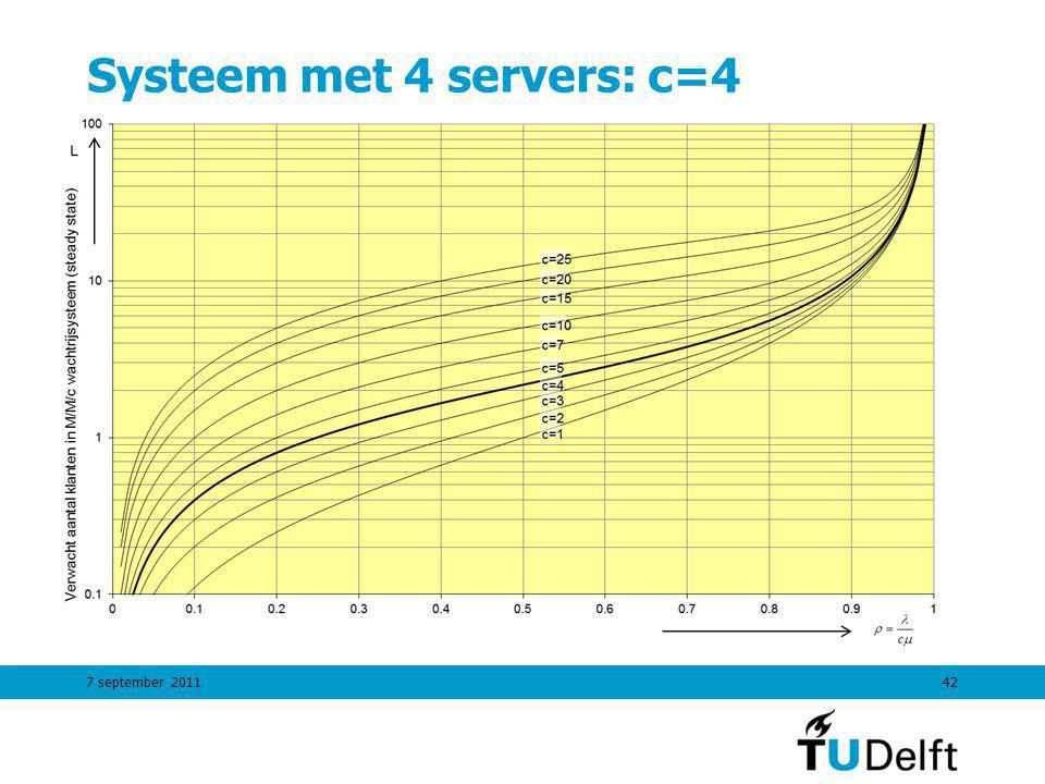 7 september 201142 Systeem met 4 servers: c=4