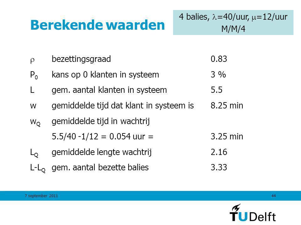 7 september 201144 Berekende waarden  bezettingsgraad0.83 P 0 kans op 0 klanten in systeem3 % Lgem. aantal klanten in systeem5.5 wgemiddelde tijd dat