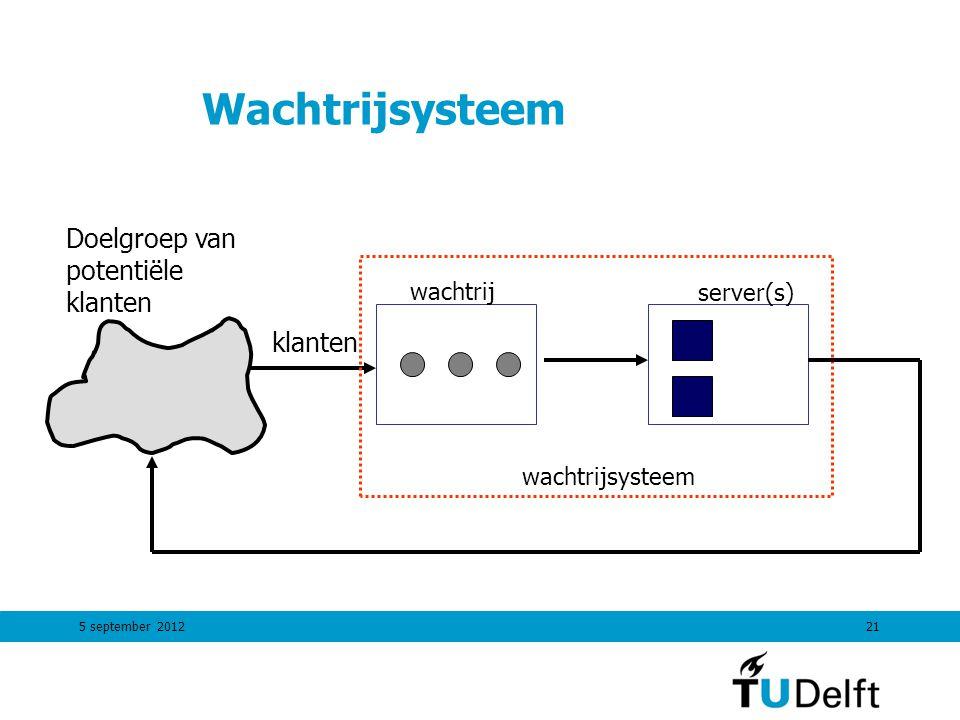 5 september 201221 Wachtrijsysteem Doelgroep van potentiële klanten klanten wachtrij server(s) wachtrijsysteem