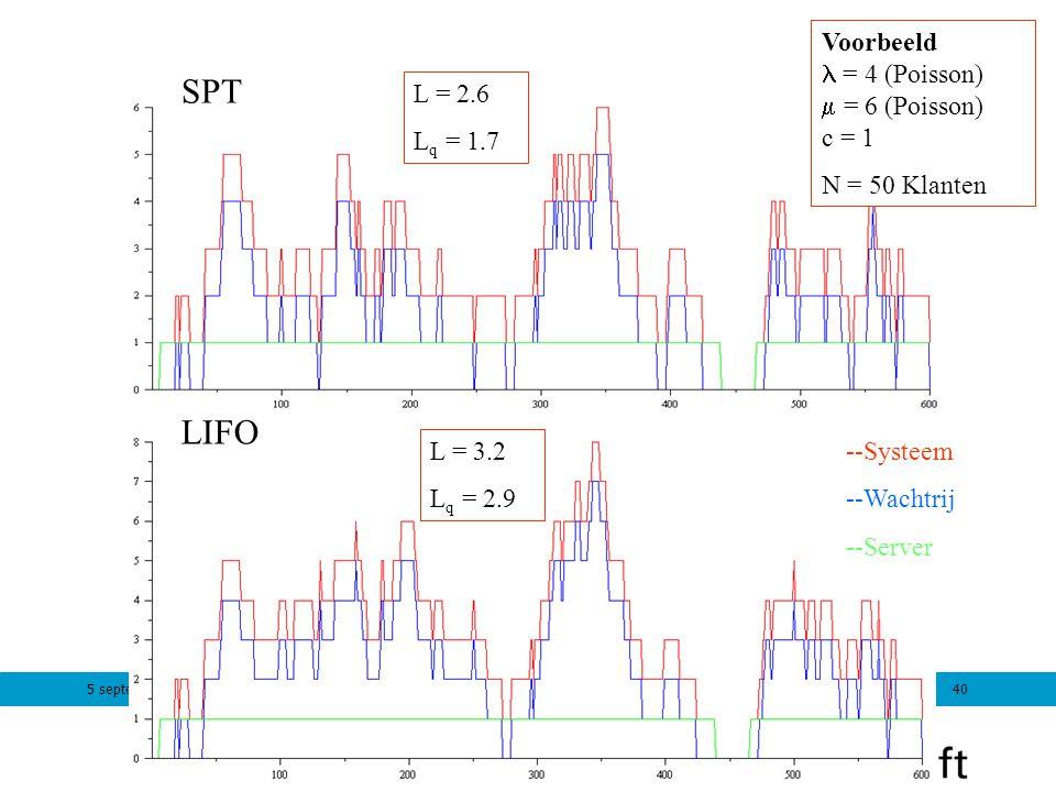 5 september 201240 LIFO SPT Voorbeeld = 4 (Poisson)  = 6 (Poisson) c = 1 N = 50 Klanten L = 2.6 L q = 1.7 L = 3.2 L q = 2.9 --Systeem --Wachtrij --Se